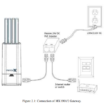 Connection of MX1901 2 Gateway