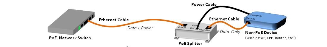 PoE splitter